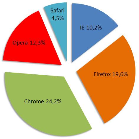 Статистика использования браузеров. Какой браузер выбрать?